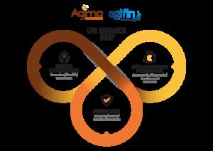 Agima - Agifin - Service 360°